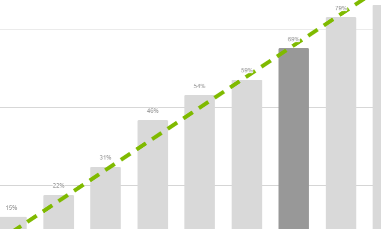 Increase Service Rate with Service Predictions